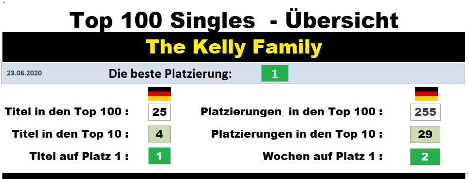 Kelly Family Charts